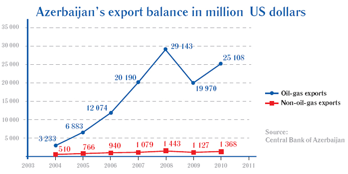 Azerbaijan's export balance in million US dollars