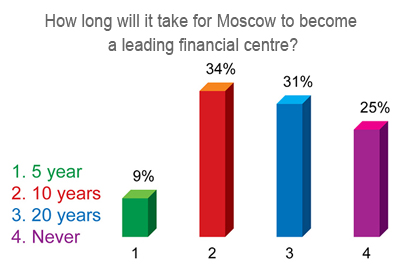 How long will it take for Moscow to become a leading financial centre